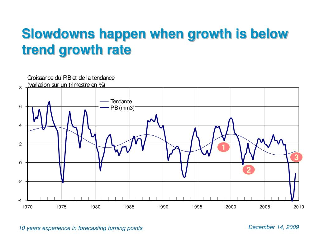 Slowdowns happen when growth is below trend growth rate