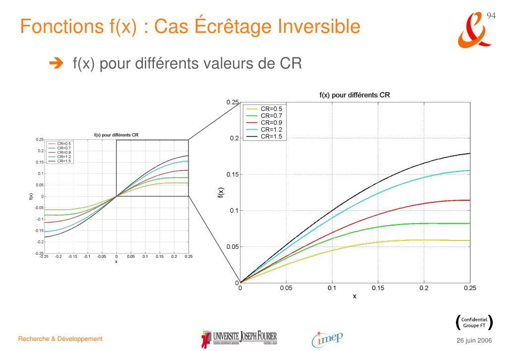 Fonctions f(x) : Cas Écrêtage Inversible