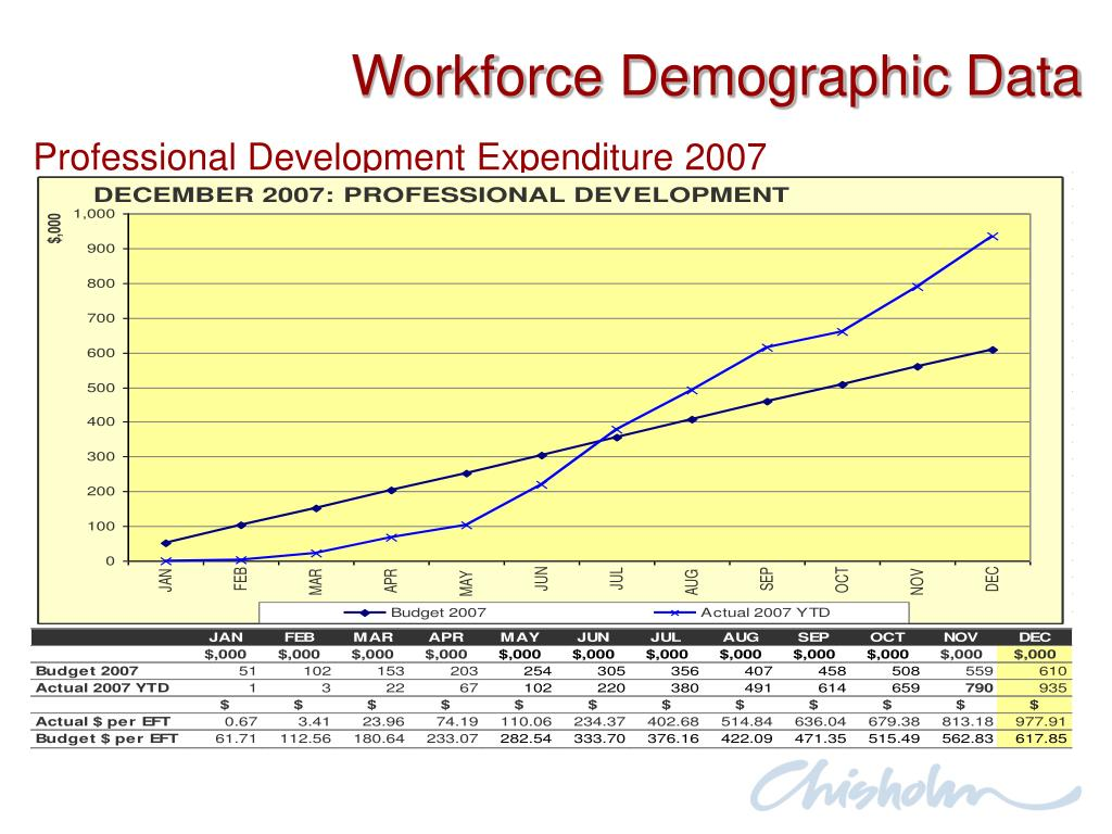 Workforce Demographic Data