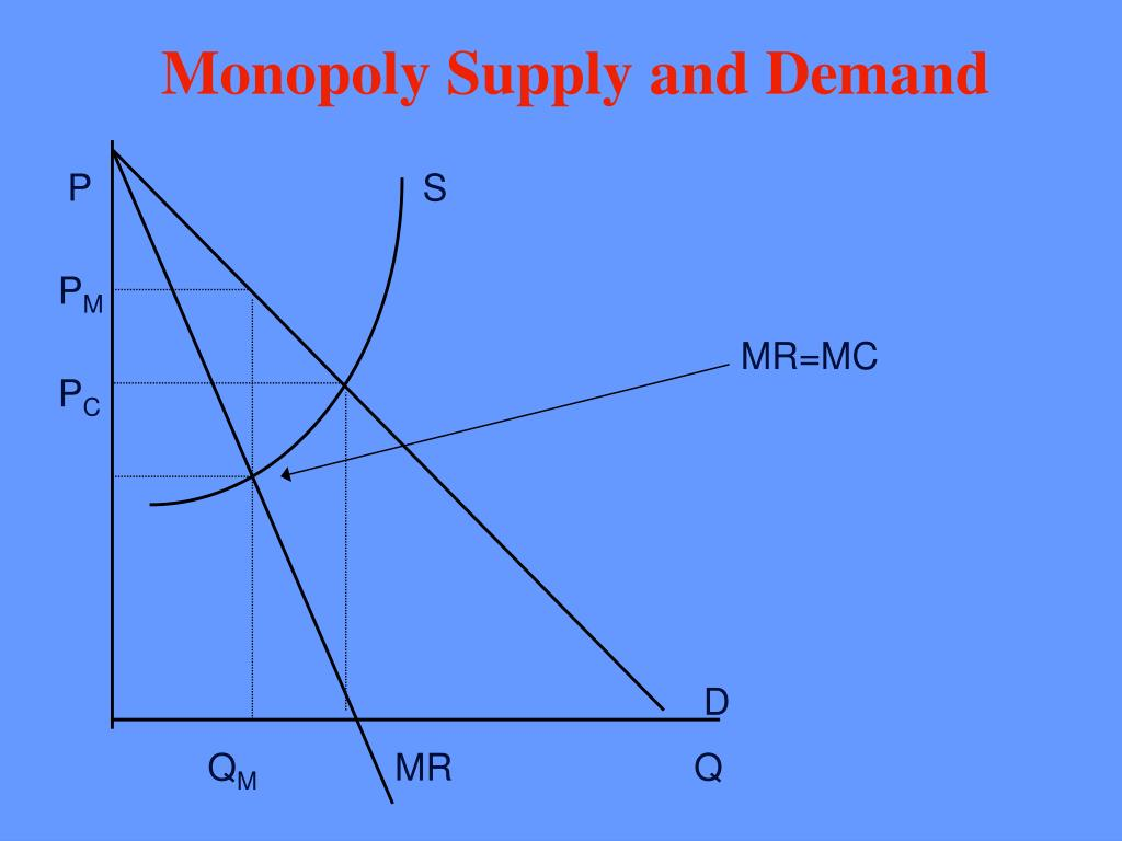 Monopoly Supply and Demand