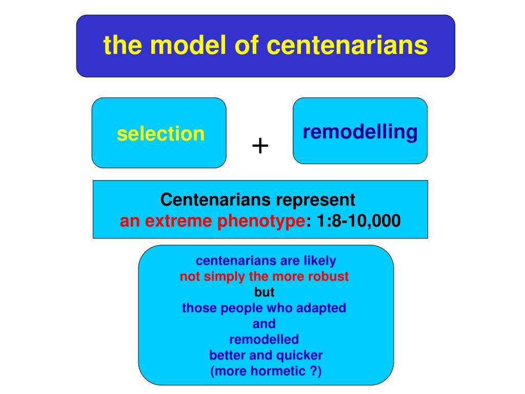 the model of centenarians