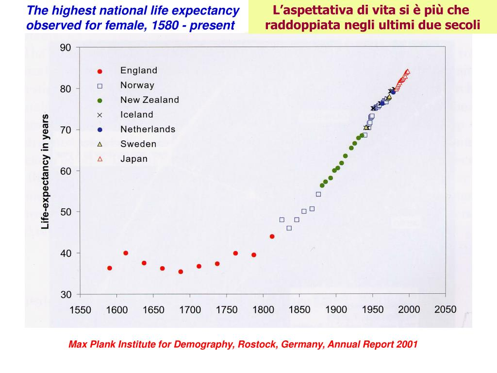 The highest national life expectancy observed for female, 1580 - present