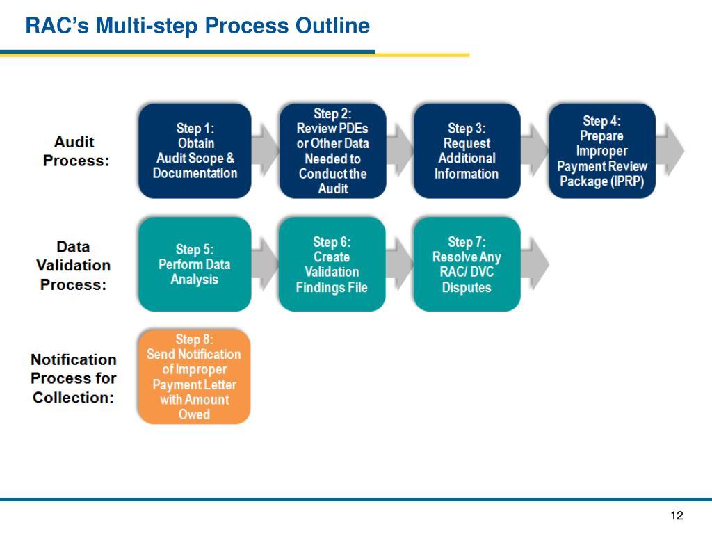 RAC's Multi-step