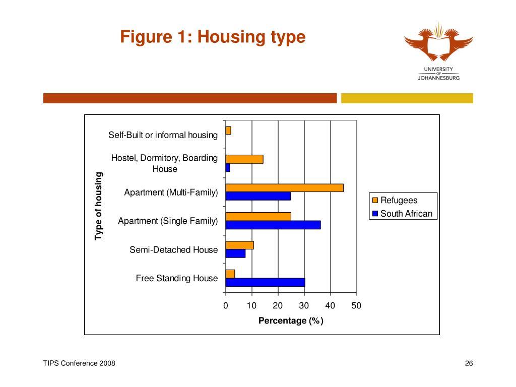 Figure 1: Housing type
