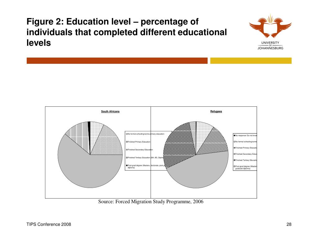 Figure 2: Education level – percentage of individuals that completed different educational levels