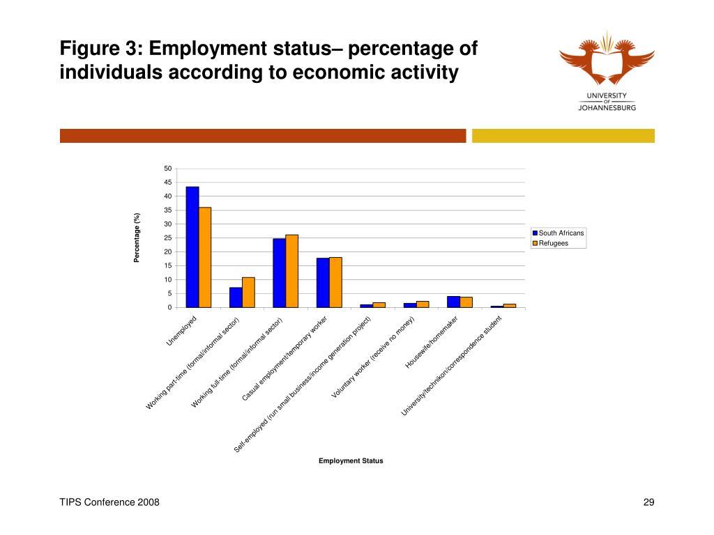 Figure 3: Employment status– percentage of individuals according to economic activity