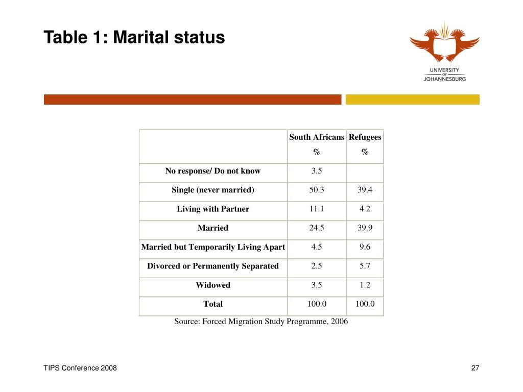 Table 1: Marital status