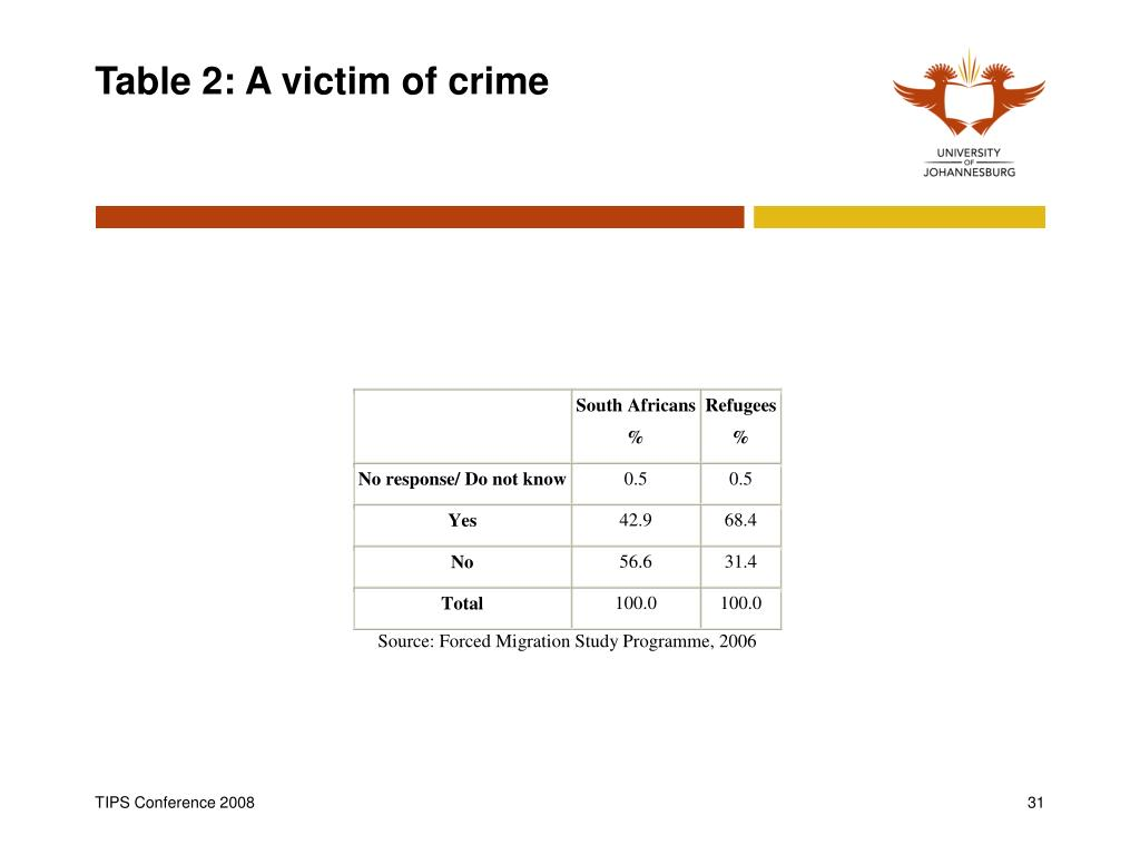 Table 2: A victim of crime