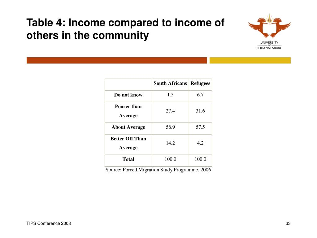 Table 4: Income compared to income of others in the community