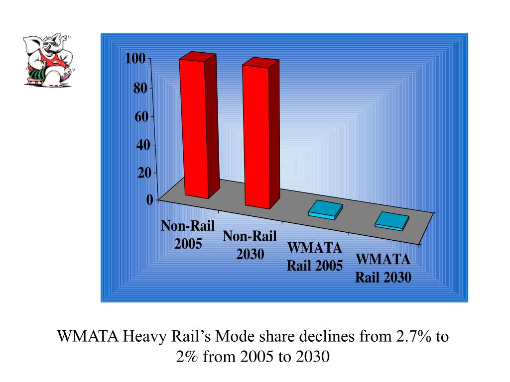 WMATA Heavy Rail's Mode share declines from 2.7% to             2% from 2005 to 2030