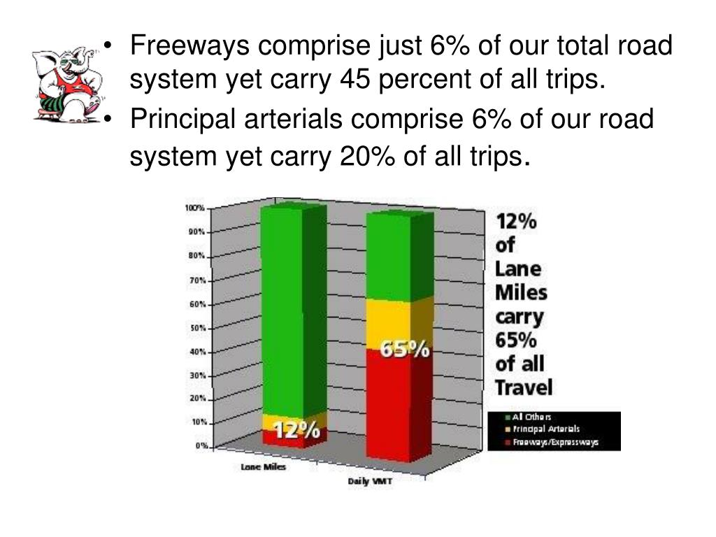 Freeways comprise just 6% of our total road system yet carry 45 percent of all trips.