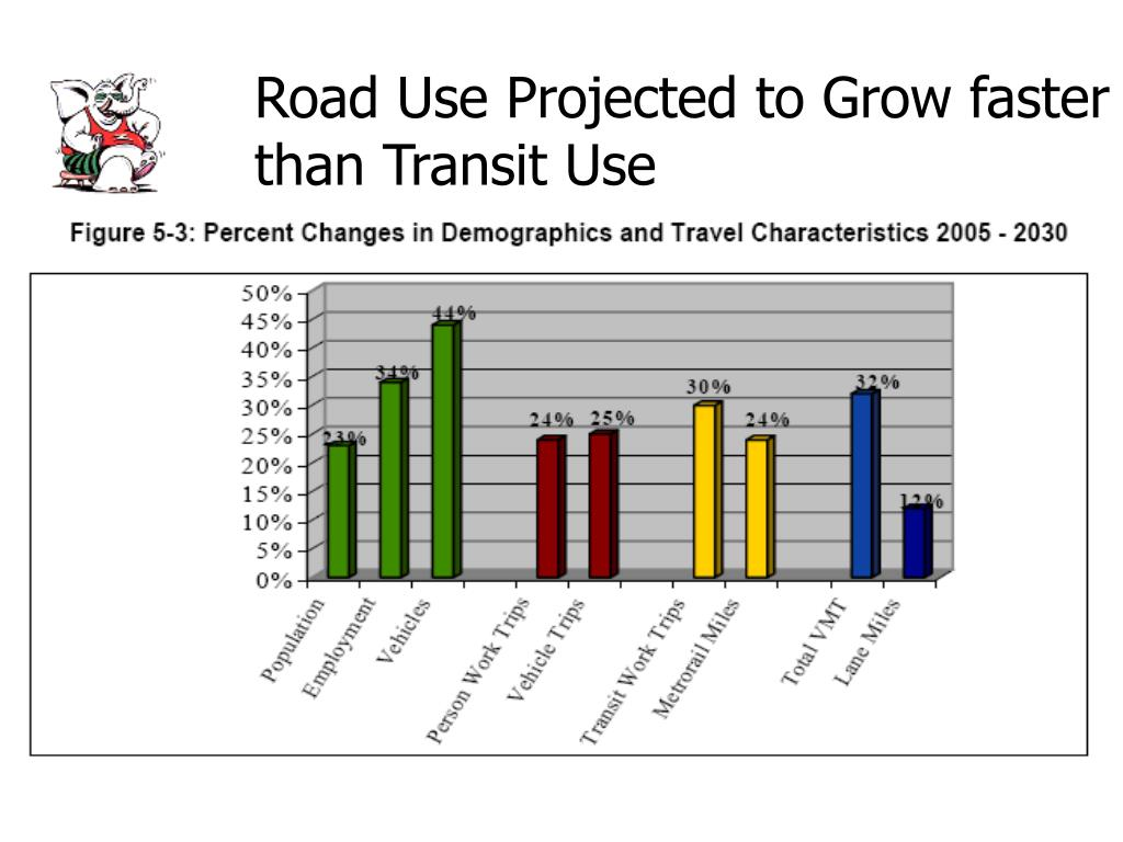 Road Use Projected to Grow faster than Transit Use