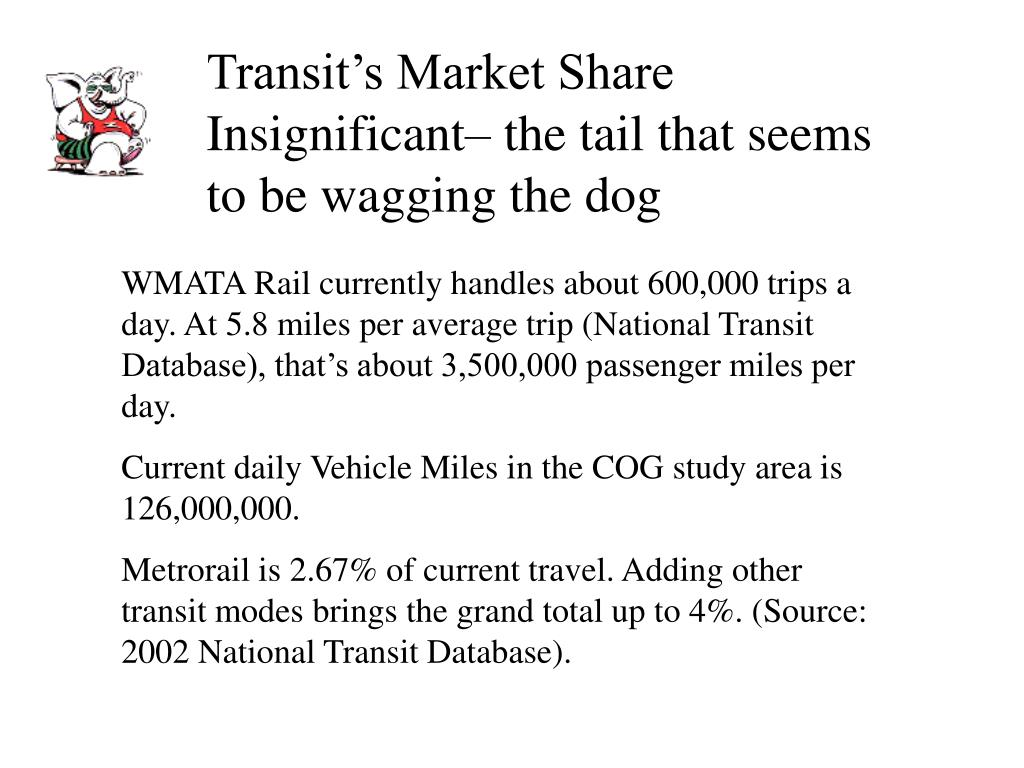 Transit's Market Share Insignificant– the tail that seems to be wagging the dog