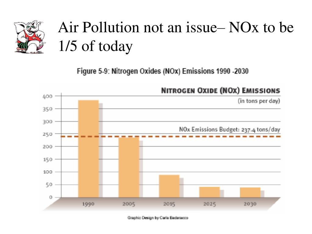 Air Pollution not an issue– NOx to be 1/5 of today
