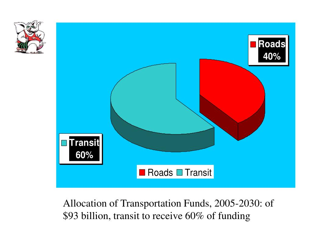 Allocation of Transportation Funds, 2005-2030: of $93 billion, transit to receive 60% of funding