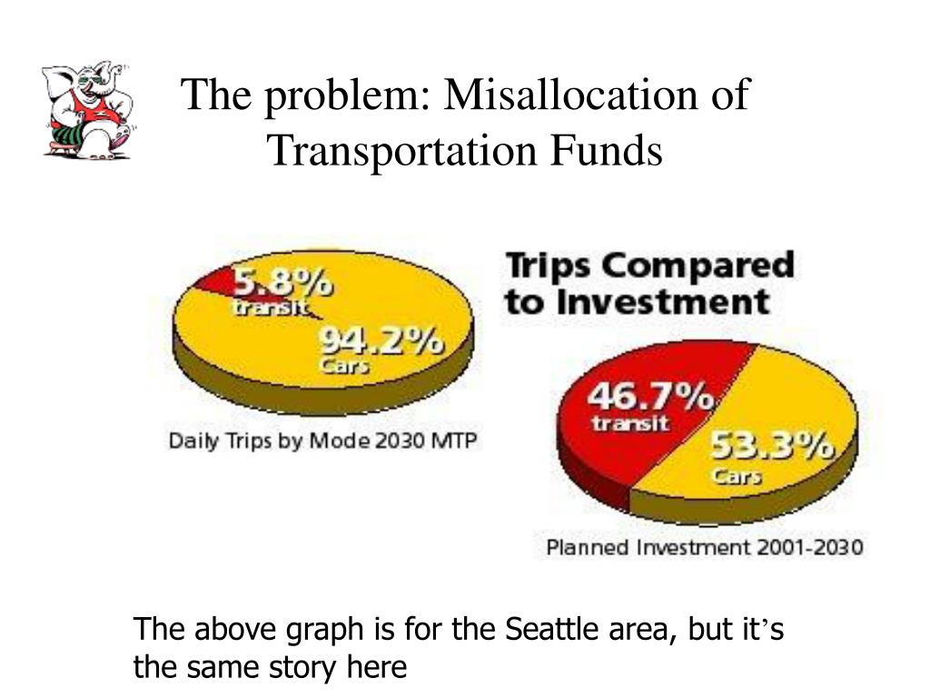 The problem: Misallocation of Transportation Funds