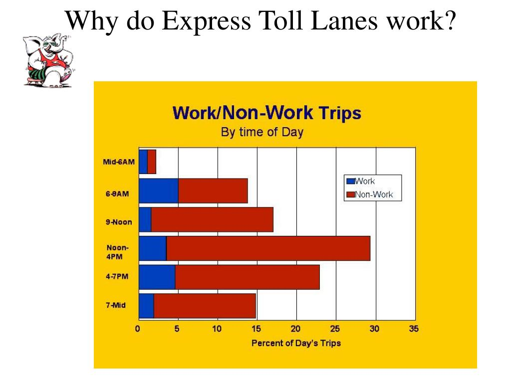 Why do Express Toll Lanes work?