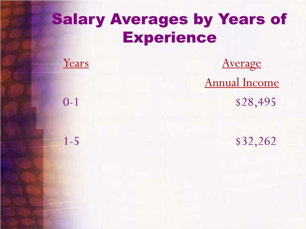 Salary Averages by Years of Experience