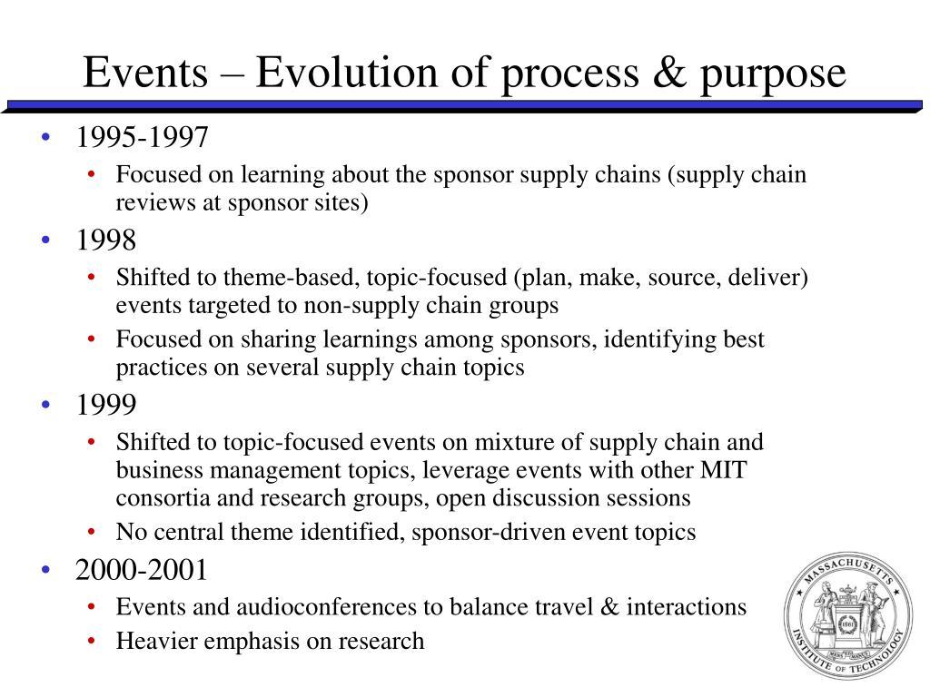 Events – Evolution of process & purpose