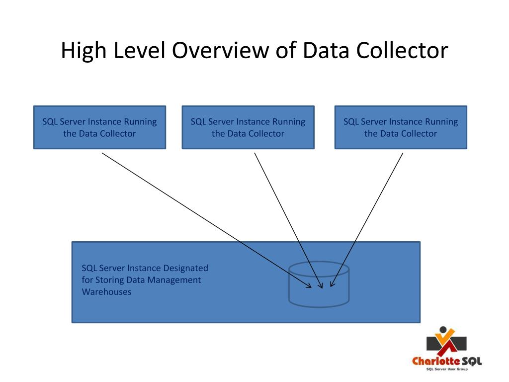 High Level Overview of Data Collector