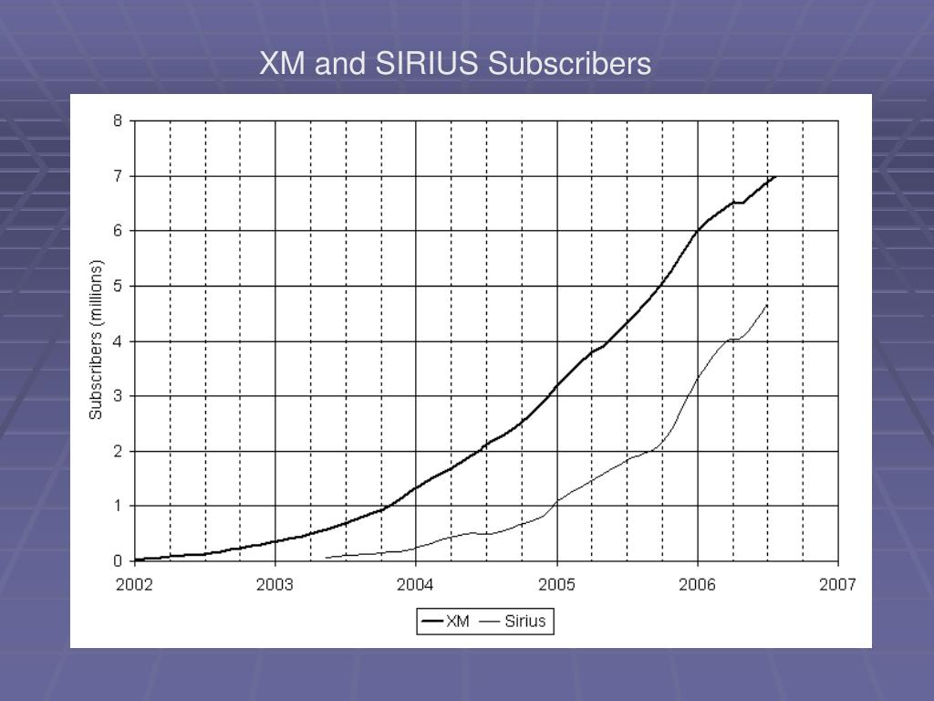 XM and SIRIUS Subscribers