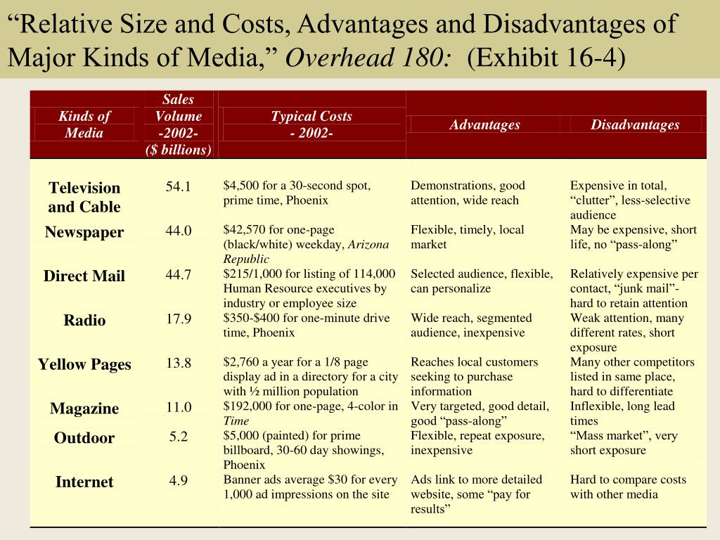 """Relative Size and Costs, Advantages and Disadvantages of Major Kinds of Media,"""