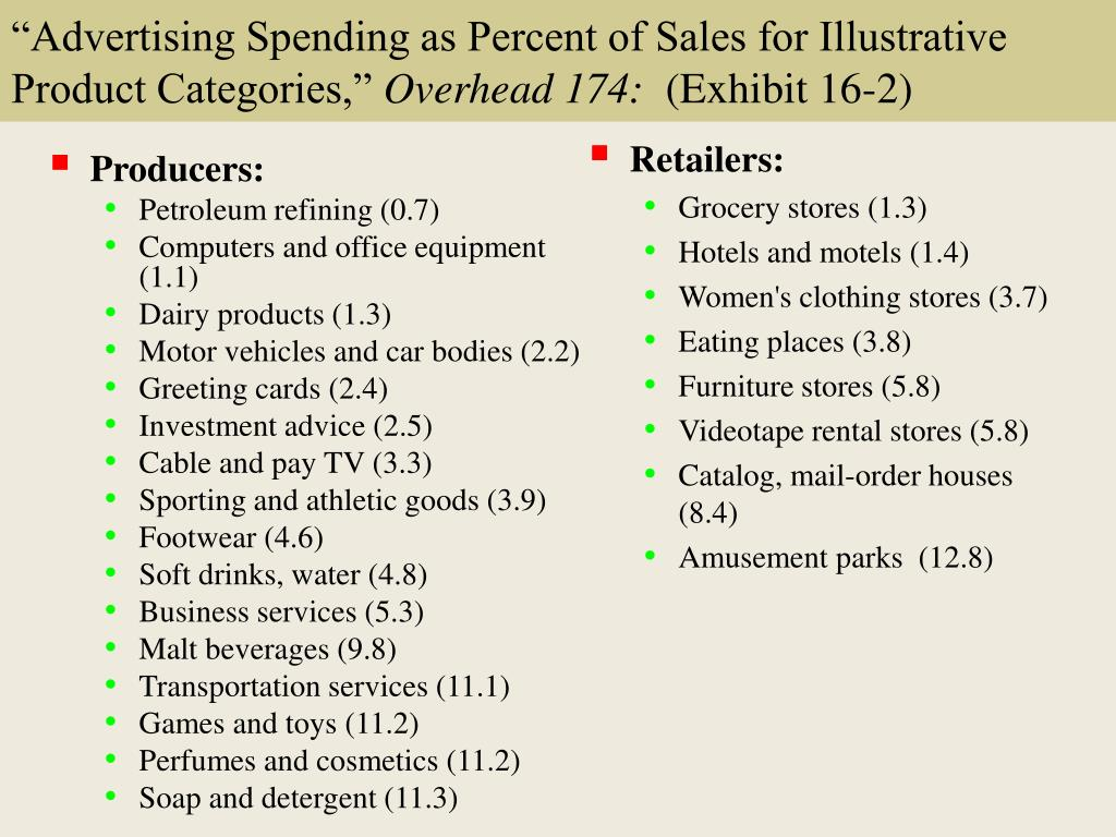 """Advertising Spending as Percent of Sales for Illustrative Product Categories,"""