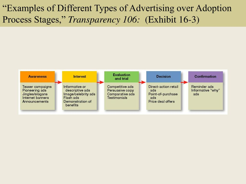 """Examples of Different Types of Advertising over Adoption Process Stages,"""