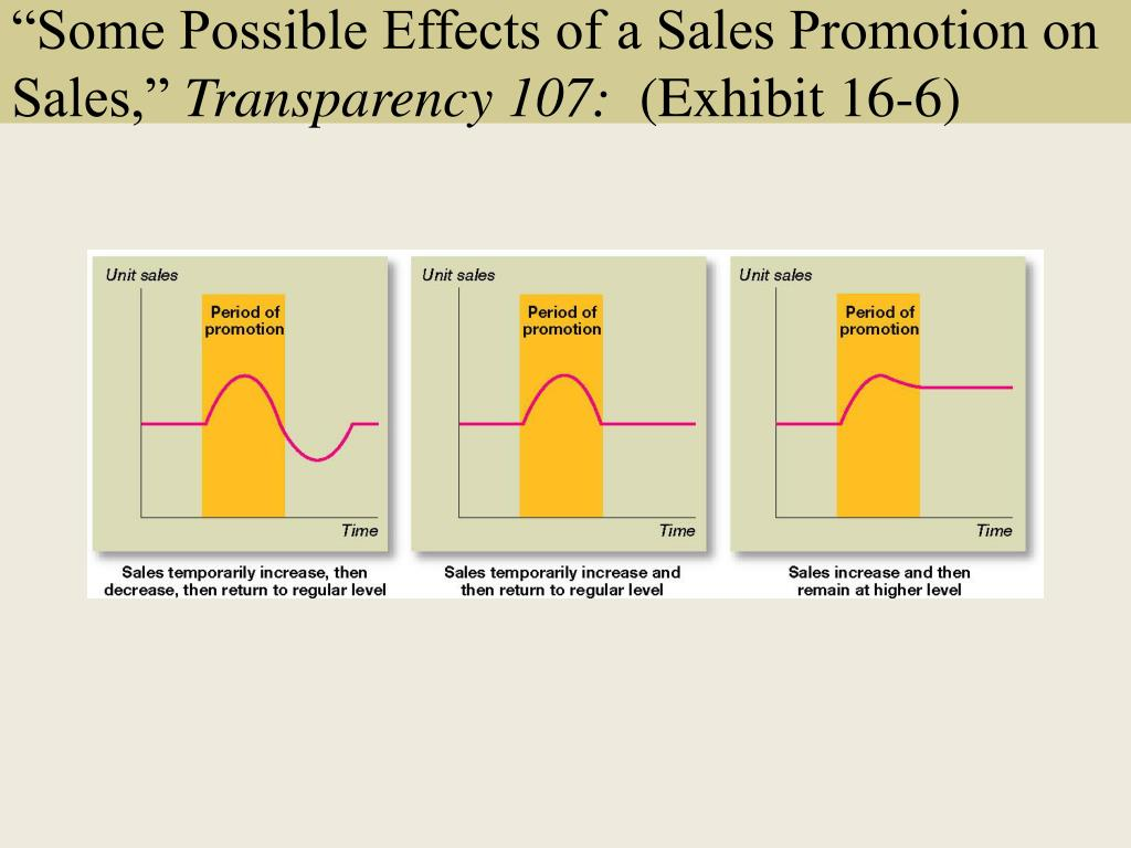 """Some Possible Effects of a Sales Promotion on Sales,"""
