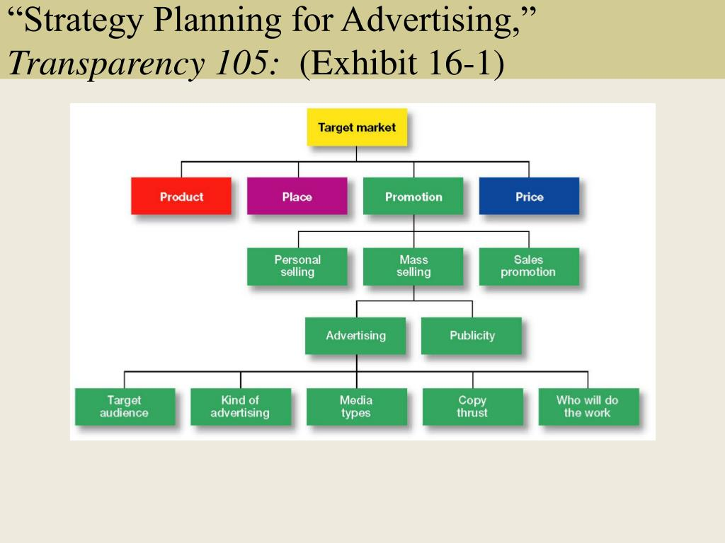 """Strategy Planning for Advertising,"""