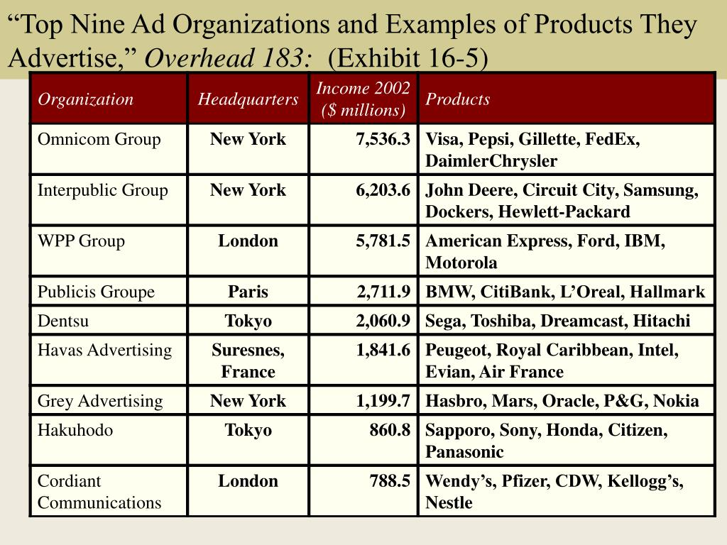 """Top Nine Ad Organizations and Examples of Products They Advertise,"""
