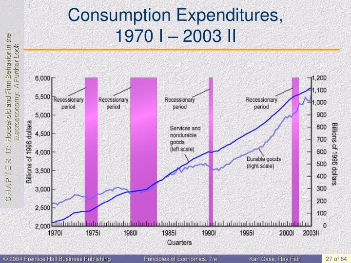 Consumption Expenditures,