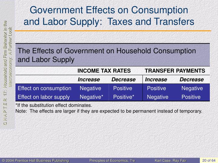 Government Effects on Consumption