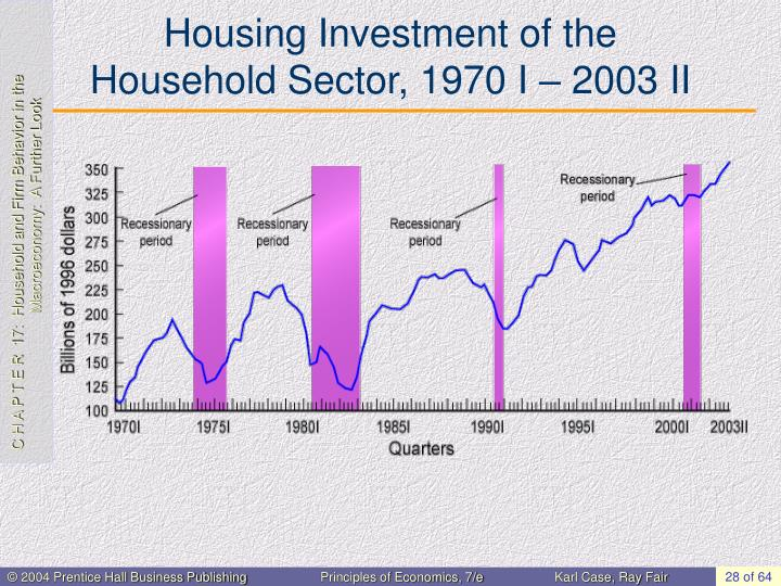 Housing Investment of the