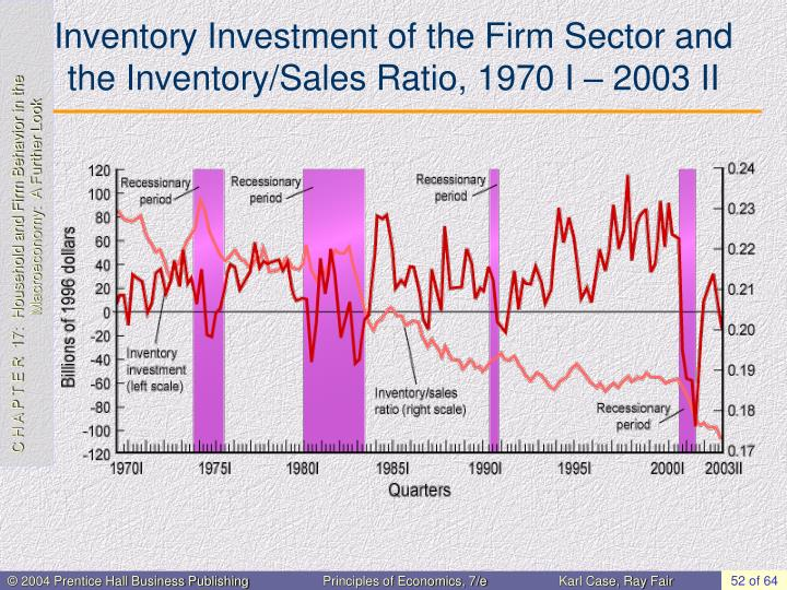 Inventory Investment of the Firm Sector and the Inventory/Sales Ratio, 1970 I – 2003 II