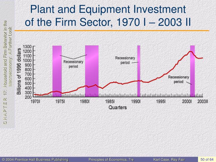 Plant and Equipment Investment