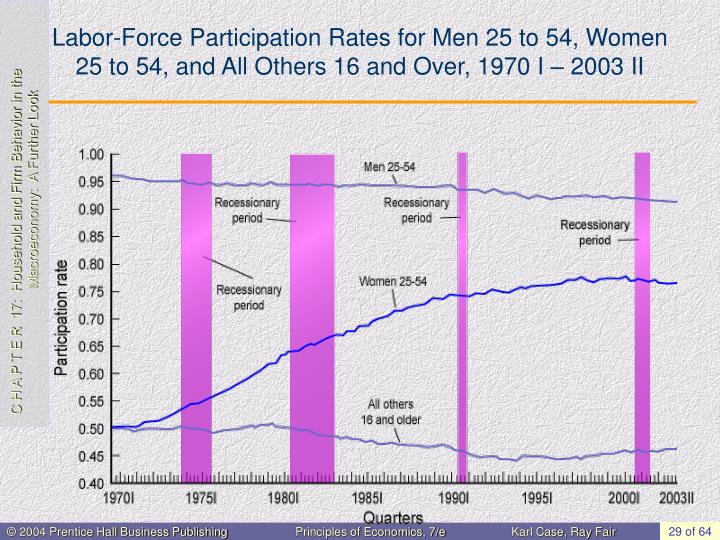Labor-Force Participation Rates for Men 25 to 54, Women 25 to 54, and All Others 16 and Over, 1970 I – 2003 II