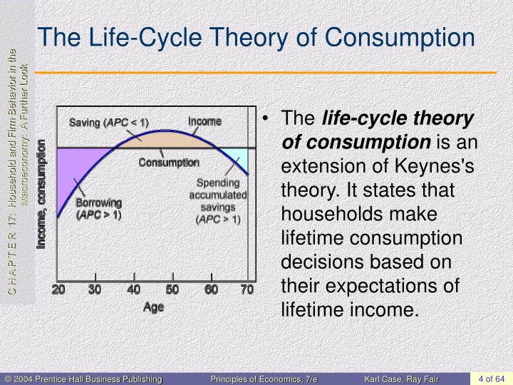 The Life-Cycle Theory of Consumption
