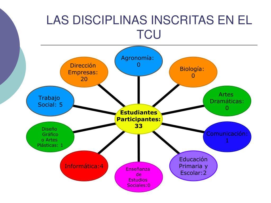 LAS DISCIPLINAS INSCRITAS EN EL TCU