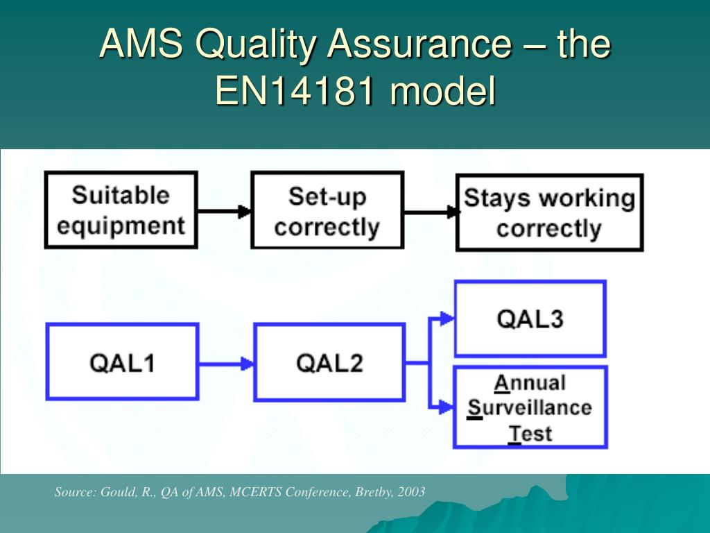 AMS Quality Assurance – the EN14181 model