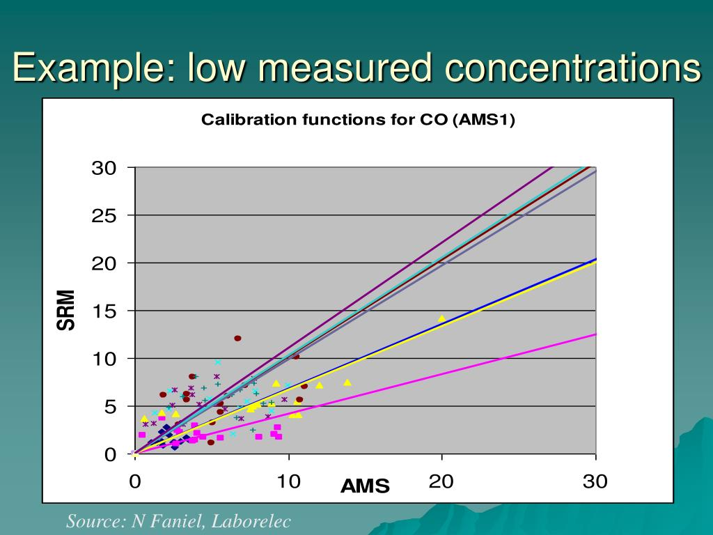 Example: low measured concentrations