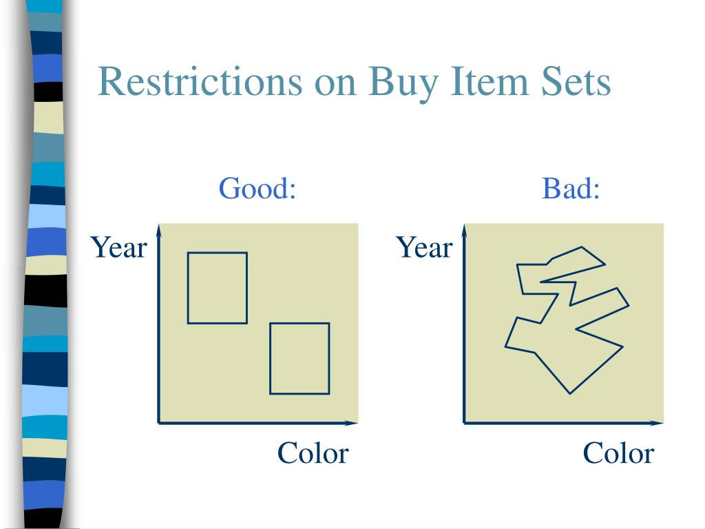 Restrictions on Buy Item Sets