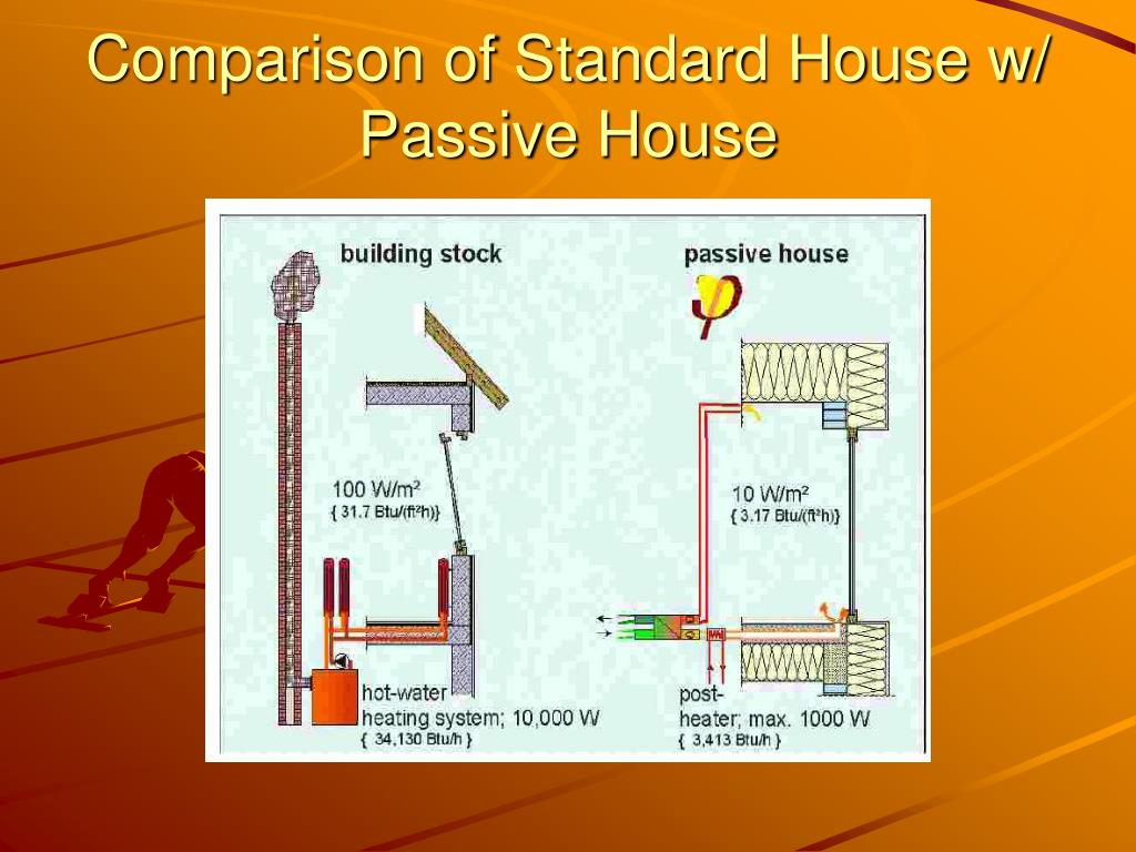 Comparison of Standard House w/ Passive House