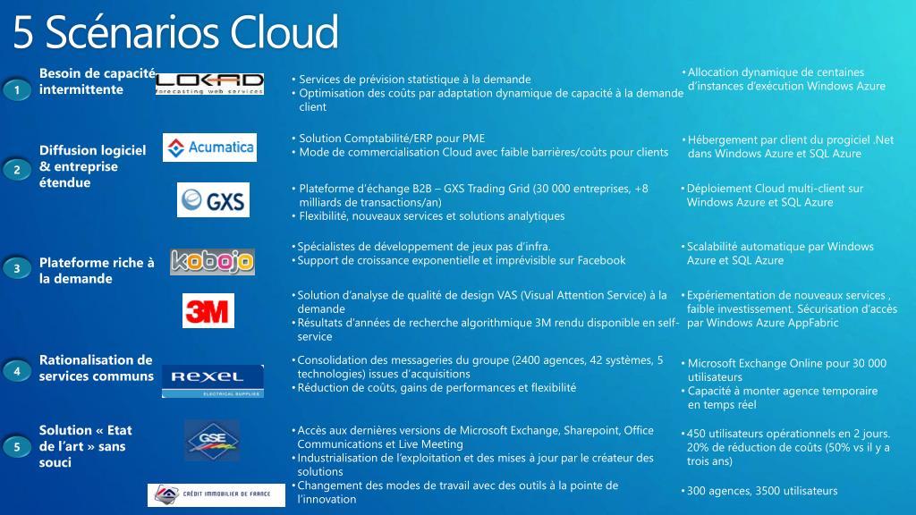 5 Scénarios Cloud
