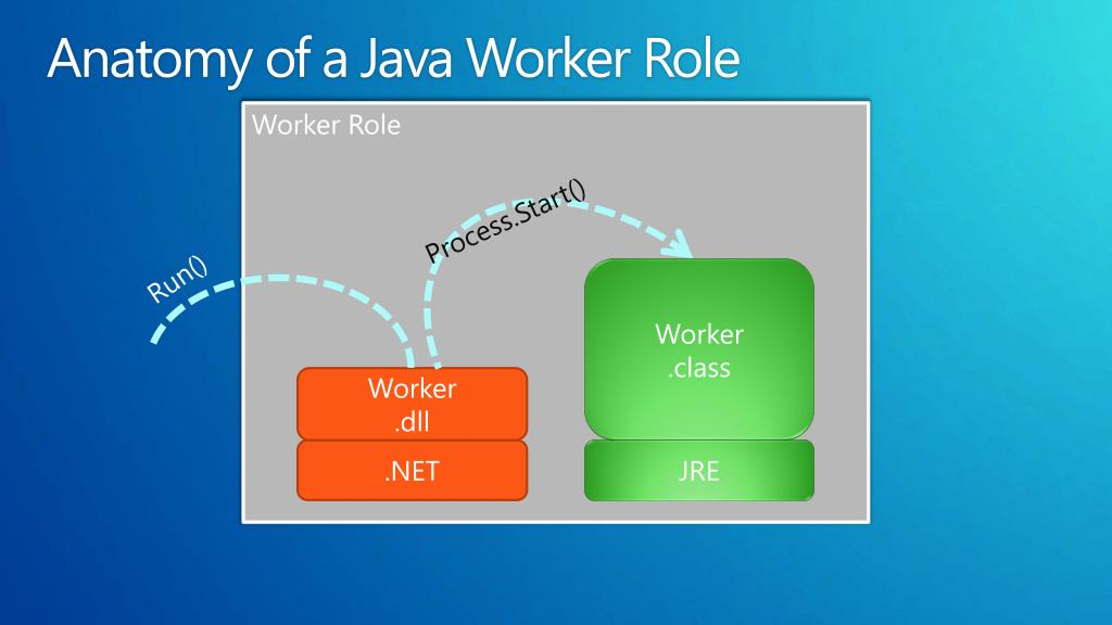Anatomy of a Java Worker Role