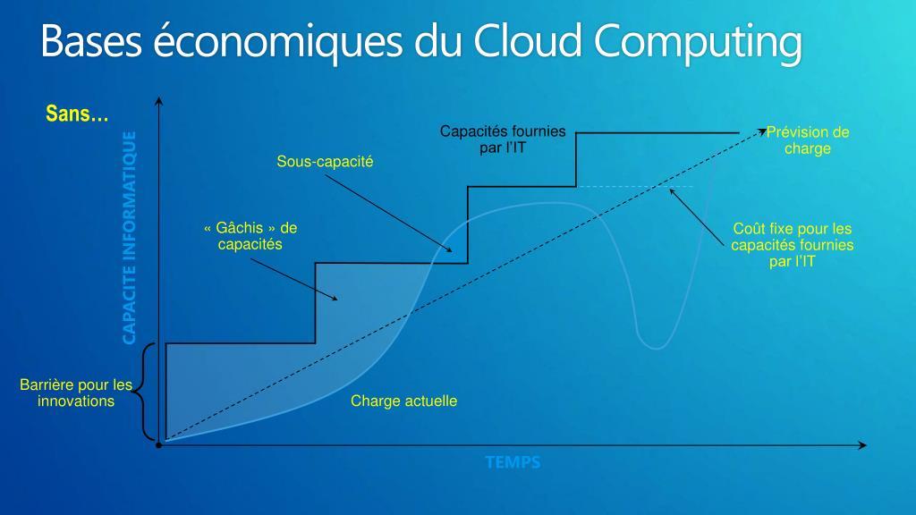 Bases économiques du Cloud