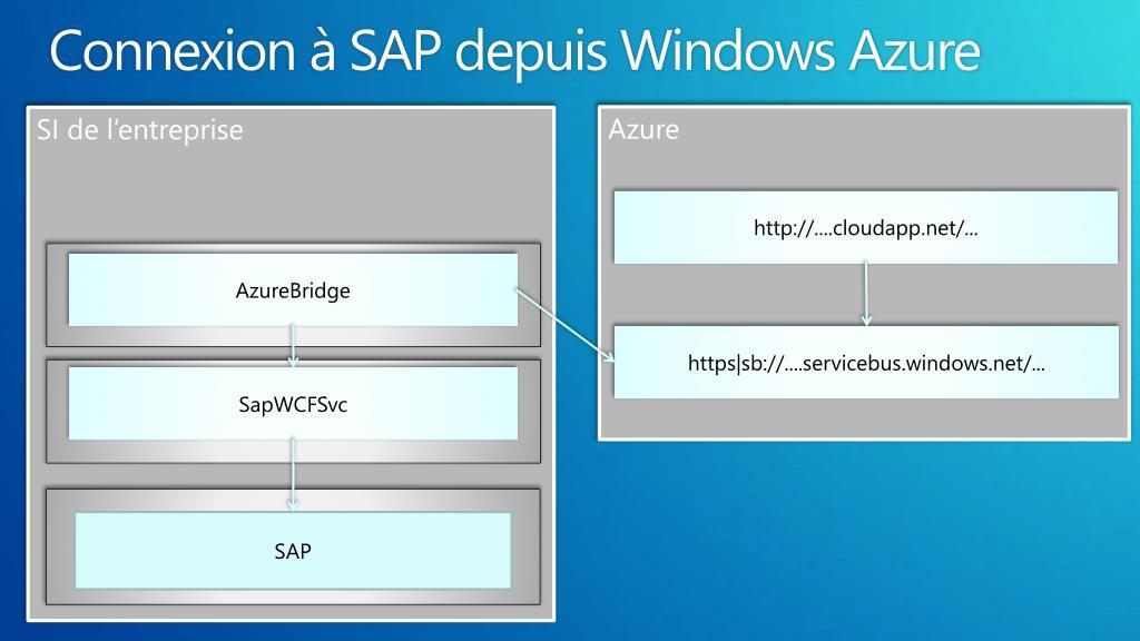 Connexion à SAP depuis Windows Azure