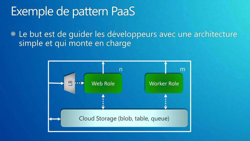 Exemple de pattern PaaS