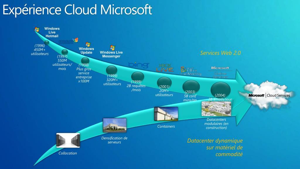 Expérience Cloud Microsoft