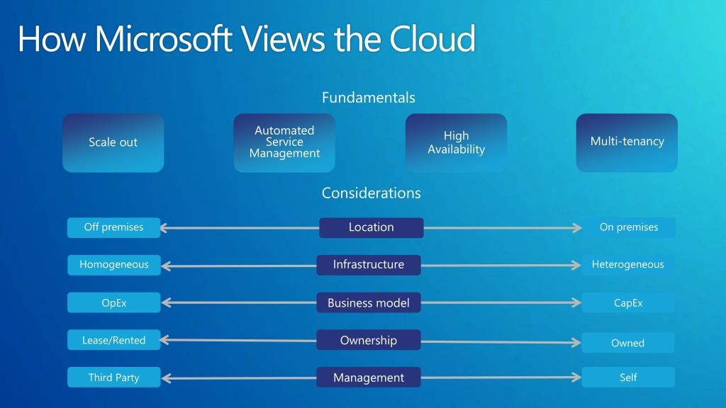 How Microsoft Views the Cloud